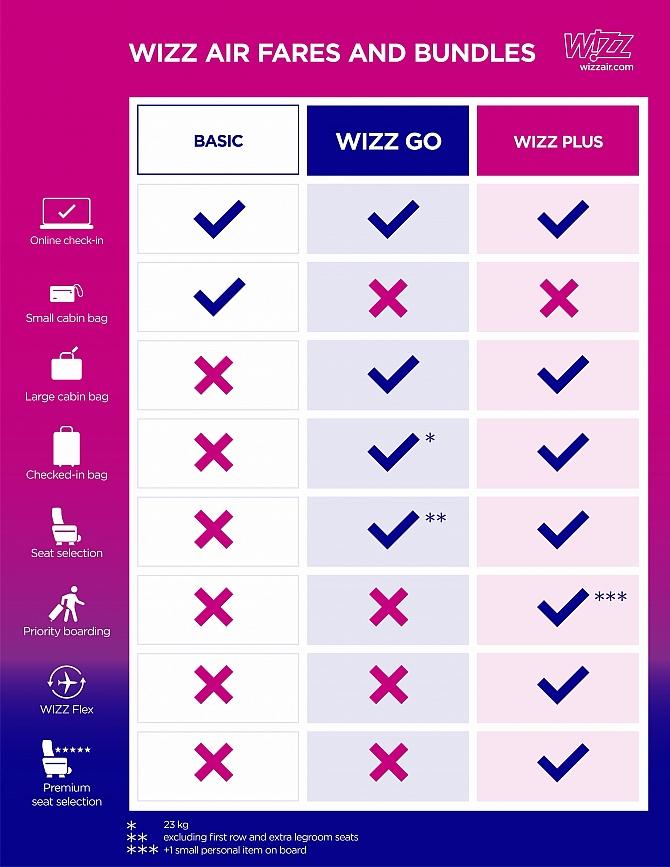 Wizz Air Wprowadza Nowa Taryfe Z Bagazem Pasazer Com