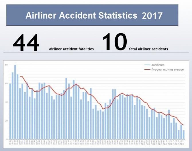 Wykres pokazujący liczbę wypadków w latach 1946 - 2017