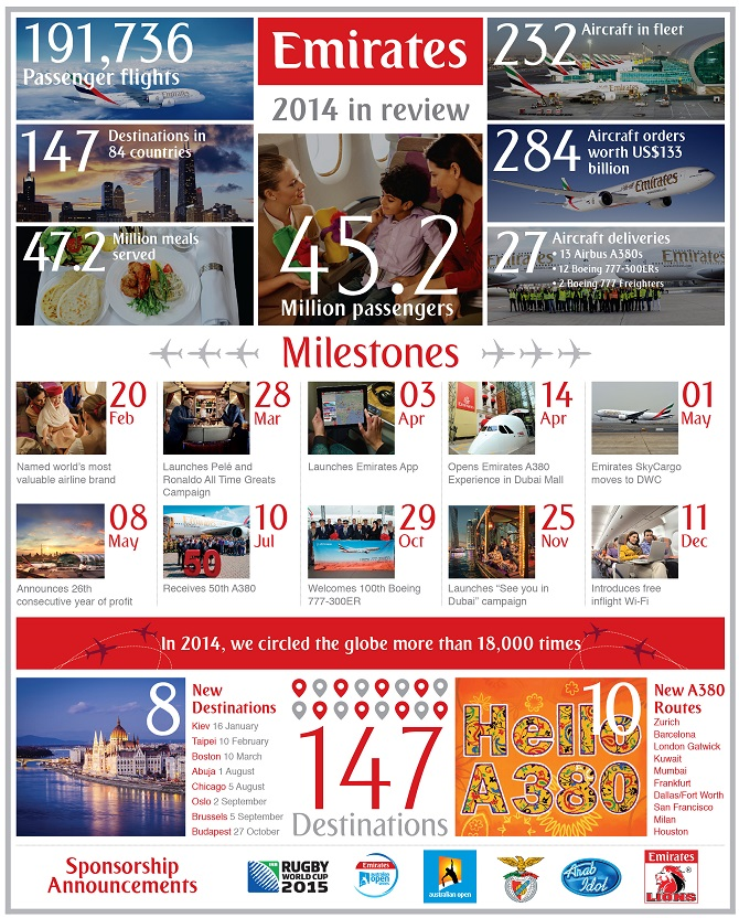 //www.pasazer.com/img/images/normal/emirates_2014_in_review_infographic2.jpg