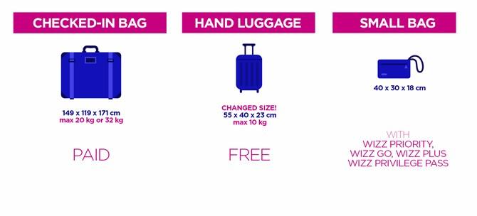 195539dd31009 Każdy pasażer będzie mógł zabrać za darmo walizkę o nowych wymiarach